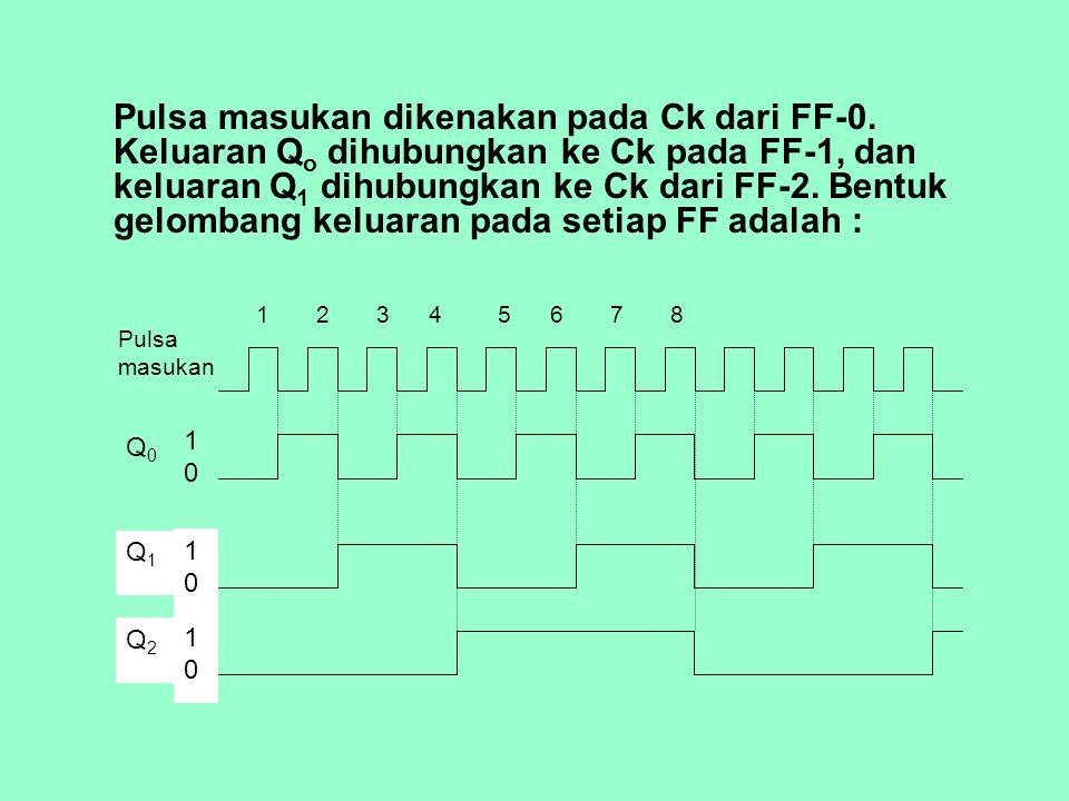 Pulsa masukan dikenakan pada Ck dari FF-0