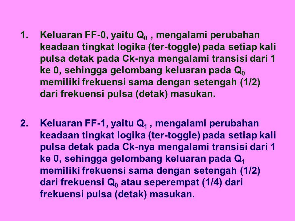 1. Keluaran FF-0, yaitu Q0 , mengalami perubahan keadaan tingkat logika (ter-toggle) pada setiap kali pulsa detak pada Ck-nya mengalami transisi dari 1 ke 0, sehingga gelombang keluaran pada Q0 memiliki frekuensi sama dengan setengah (1/2) dari frekuensi pulsa (detak) masukan.