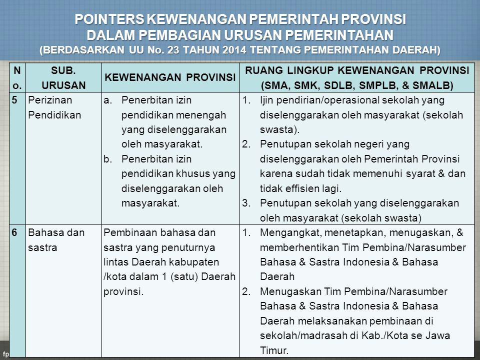 RUANG LINGKUP KEWENANGAN PROVINSI (SMA, SMK, SDLB, SMPLB, & SMALB)