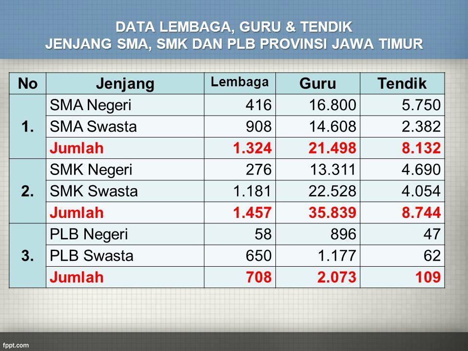 No Jenjang Guru Tendik 1. SMA Negeri 416 16.800 5.750 SMA Swasta 908