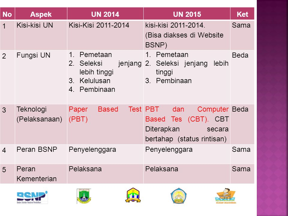 No Aspek. UN 2014. UN 2015. Ket. 1. Kisi-kisi UN. Kisi-Kisi 2011-2014. kisi-kisi 2011-2014.
