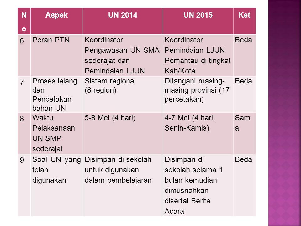 No Aspek. UN 2014. UN 2015. Ket. 6. Peran PTN. Koordinator Pengawasan UN SMA sederajat dan Pemindaian LJUN.