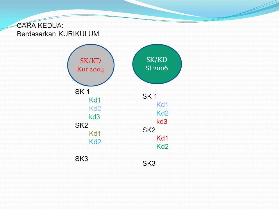 CARA KEDUA: Berdasarkan KURIKULUM SK/KD Kur 2004 SI 2006 SK 1 Kd1 Kd2 kd3 SK2 SK3