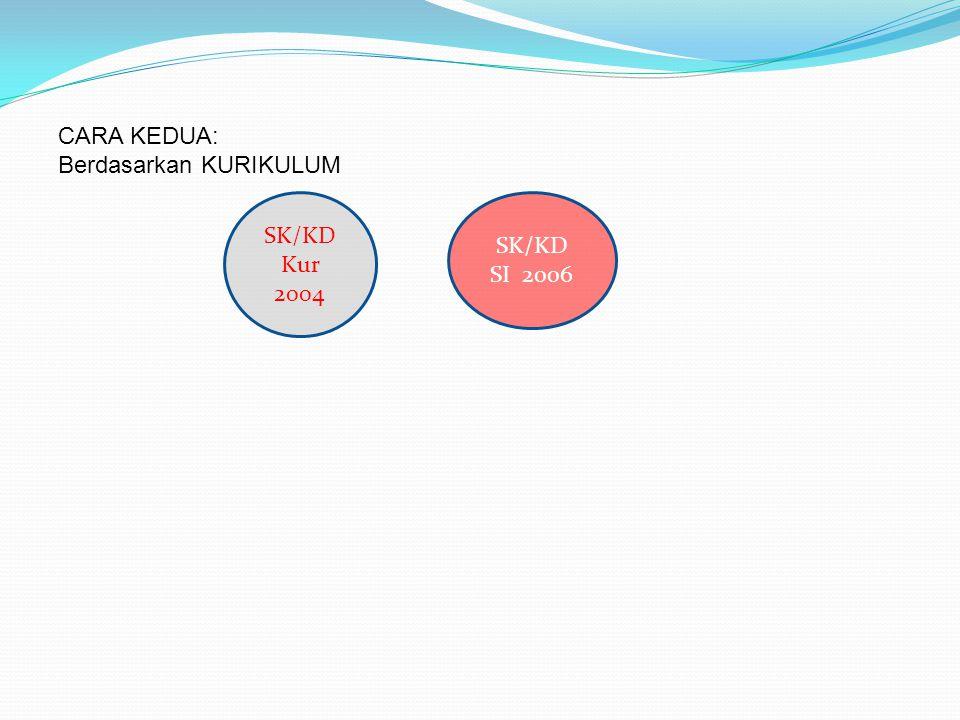 CARA KEDUA: Berdasarkan KURIKULUM SK/KD Kur 2004 SK/KD SI 2006