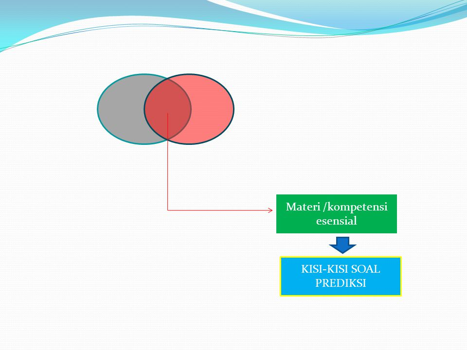 Materi /kompetensi esensial KISI-KISI SOAL PREDIKSI