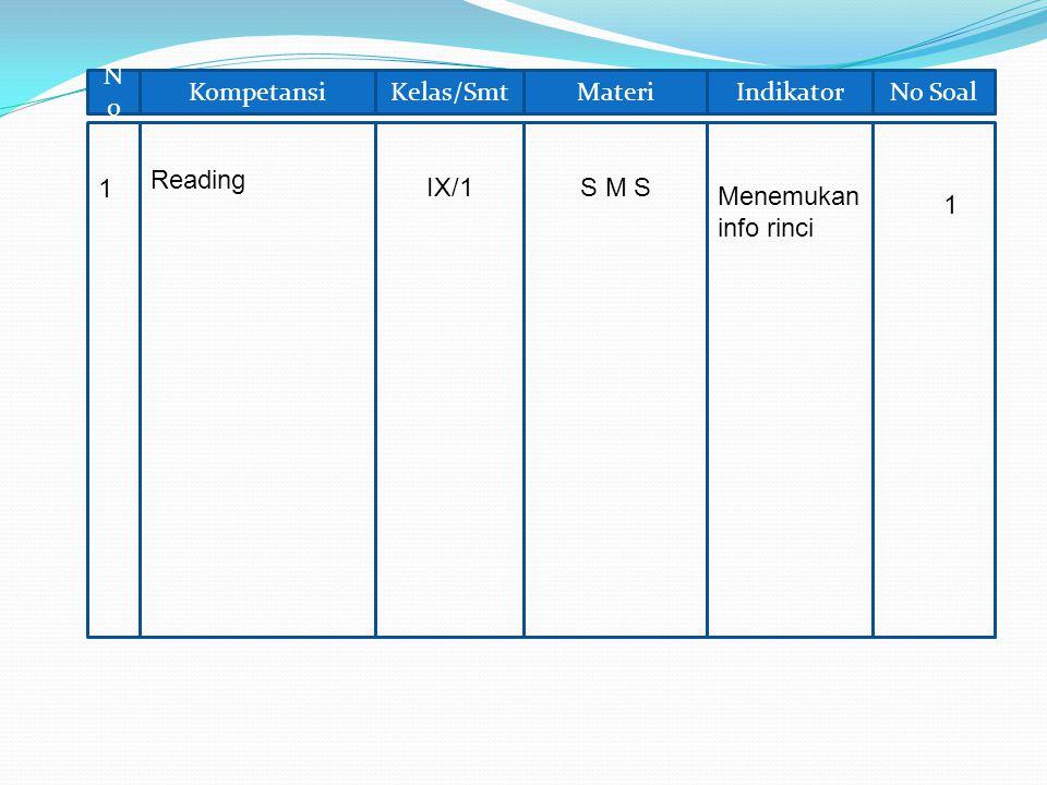 No Kompetansi Kelas/Smt Materi Indikator No Soal Reading 1 IX/1 S M S Menemukan info rinci 1