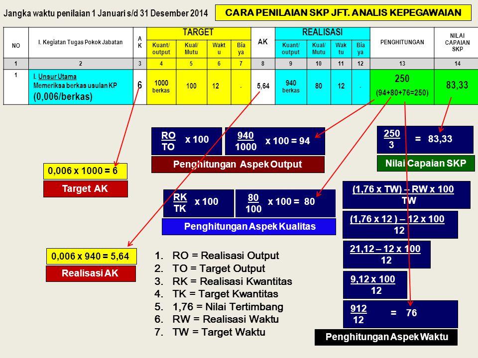 RK = Realisasi Kwantitas TK = Target Kwantitas 1,76 = Nilai Tertimbang