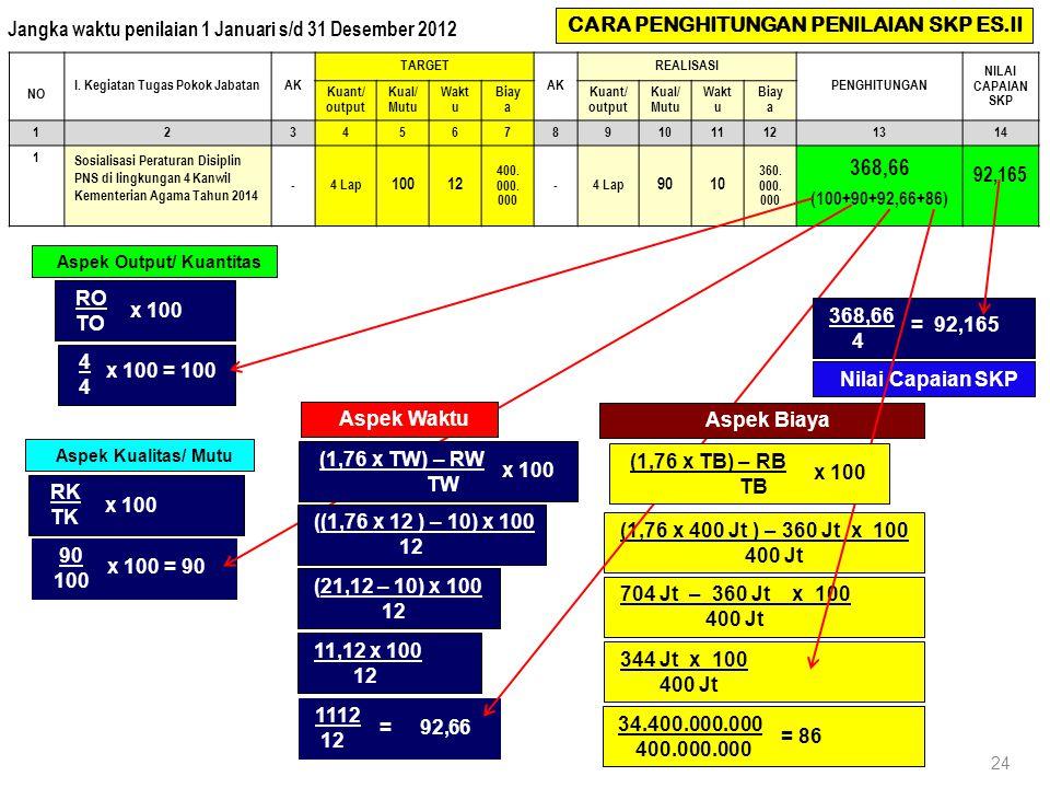 368,66 Jangka waktu penilaian 1 Januari s/d 31 Desember 2012