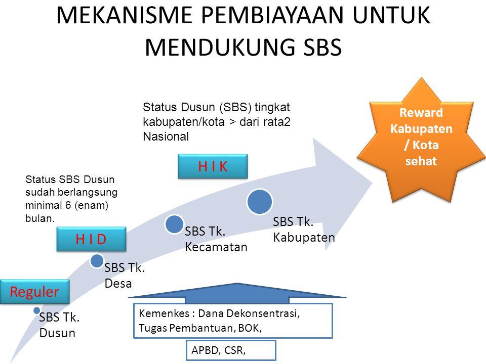 MEKANISME PEMBIAYAAN UNTUK MENDUKUNG SBS