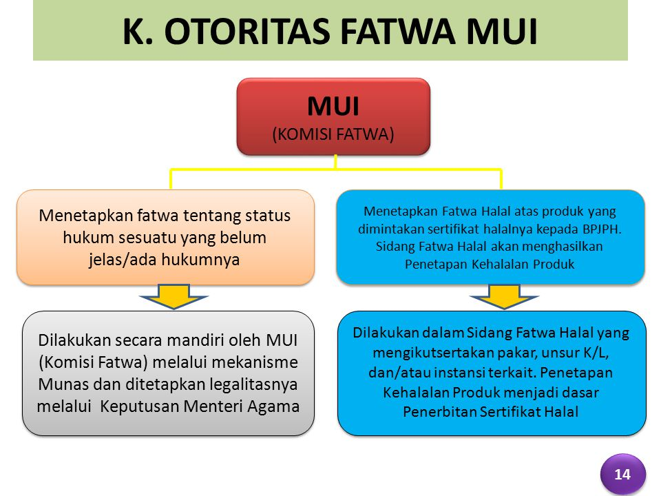 K. OTORITAS FATWA MUI MUI (KOMISI FATWA)