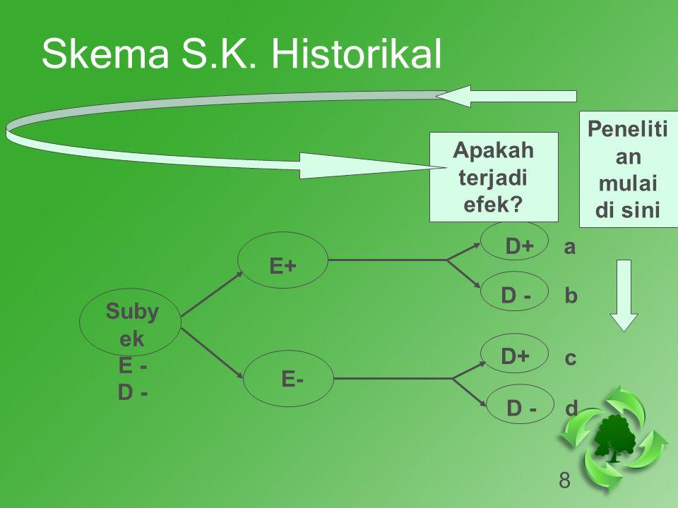 Skema S.K. Historikal Penelitian mulai di sini Apakah terjadi efek D+