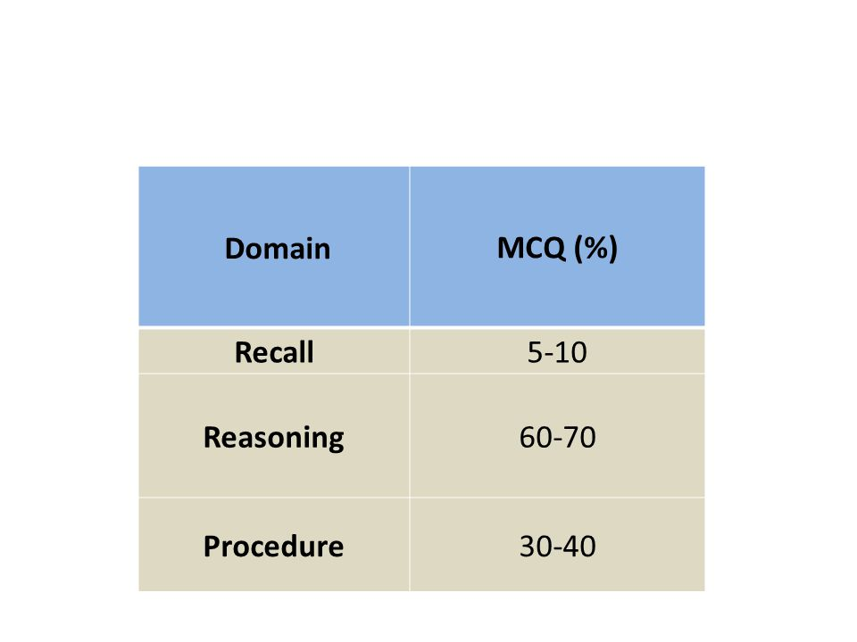 Domain MCQ (%) Recall 5-10 Reasoning 60-70 Procedure 30-40