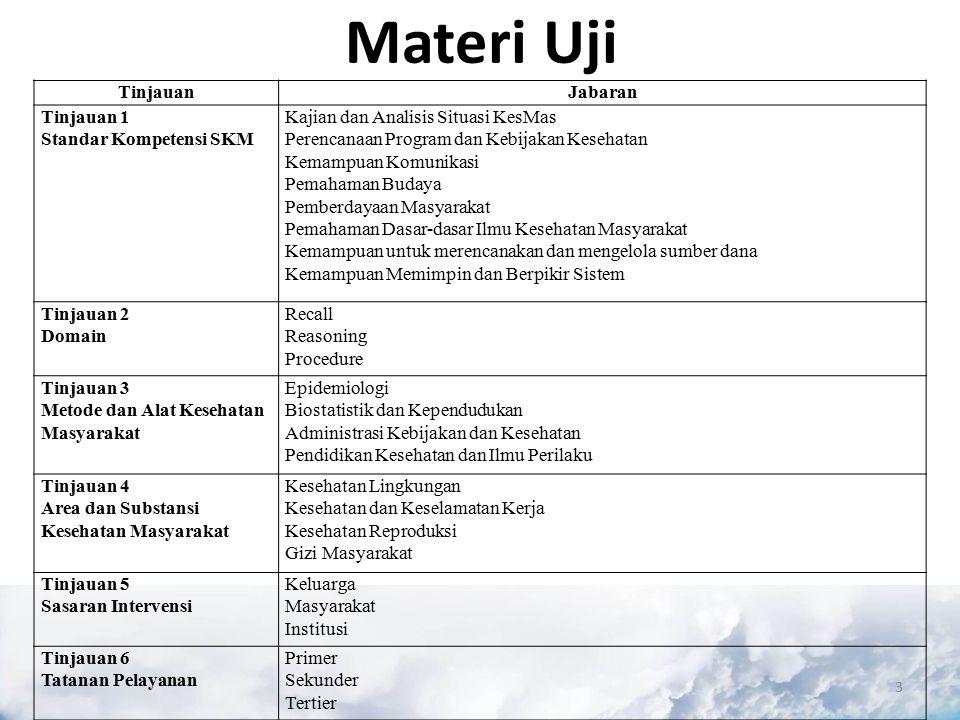 Materi Uji Tinjauan Jabaran Tinjauan 1 Standar Kompetensi SKM