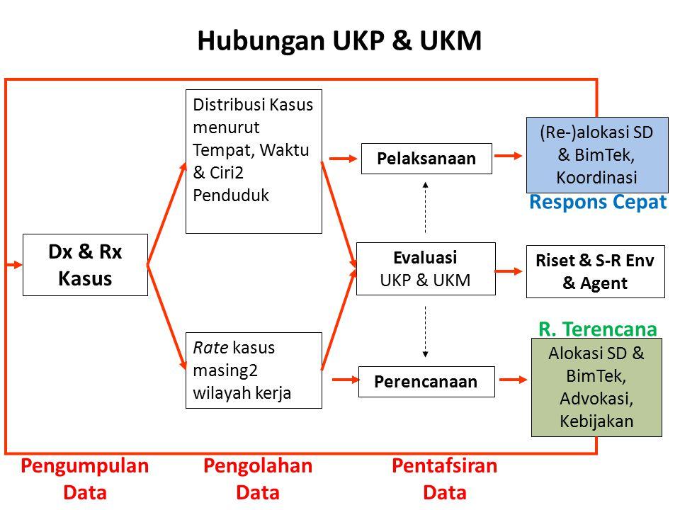 Hubungan UKP & UKM Respons Cepat Dx & Rx Kasus R. Terencana