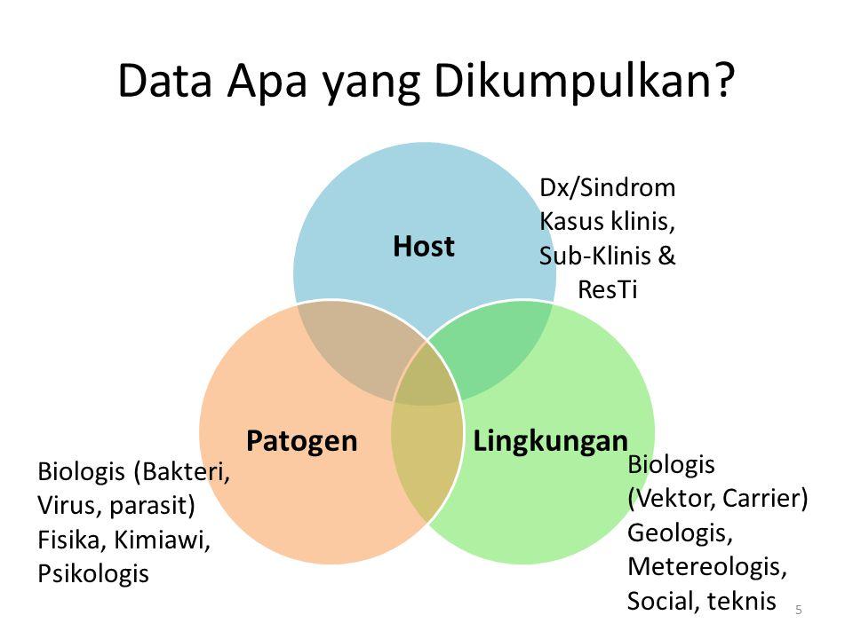 Data Apa yang Dikumpulkan