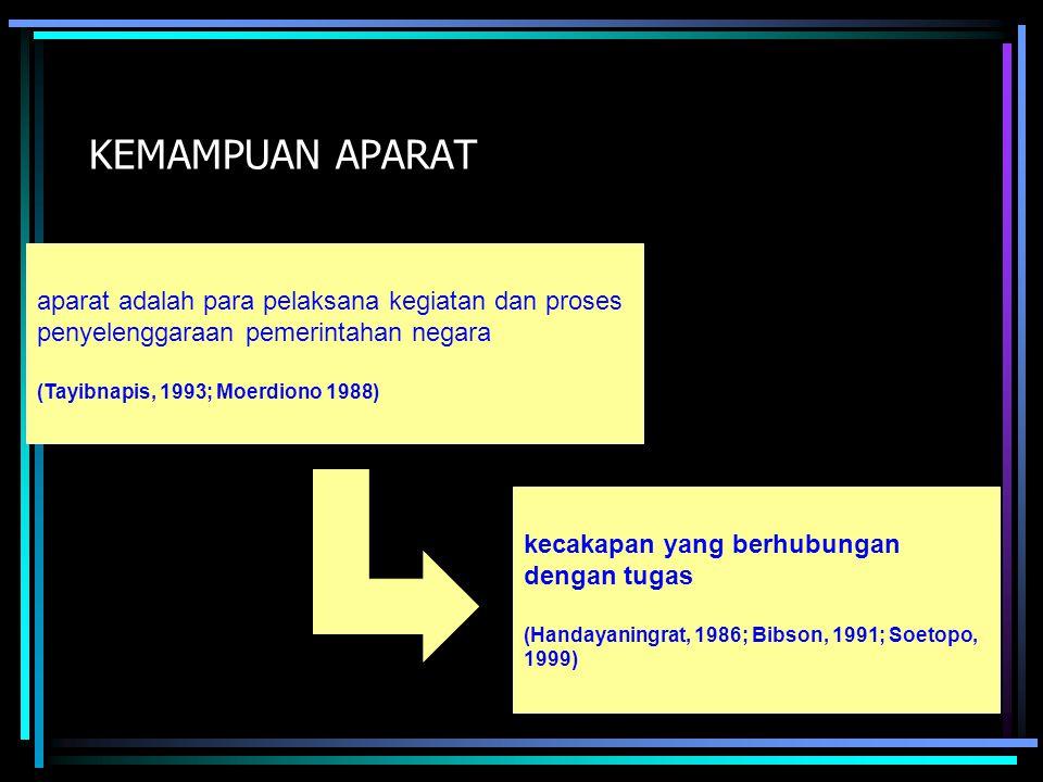 KEMAMPUAN APARAT aparat adalah para pelaksana kegiatan dan proses penyelenggaraan pemerintahan negara (Tayibnapis, 1993; Moerdiono 1988)