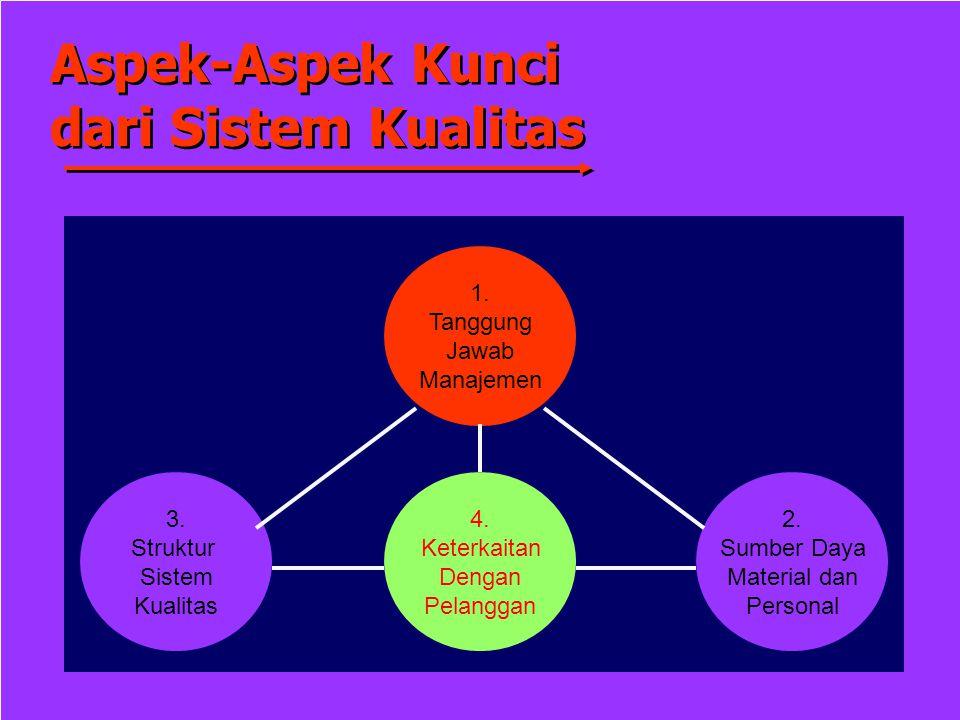 Aspek-Aspek Kunci dari Sistem Kualitas 1. Tanggung Jawab Manajemen 3.