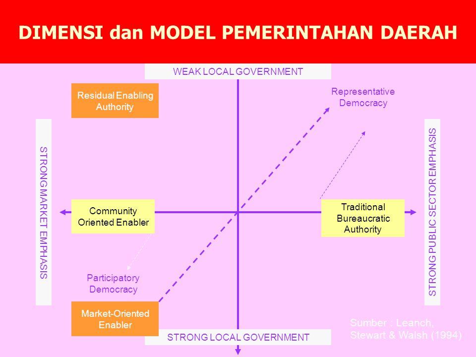DIMENSI dan MODEL PEMERINTAHAN DAERAH