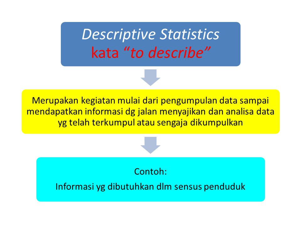 Descriptive Statistics kata to describe