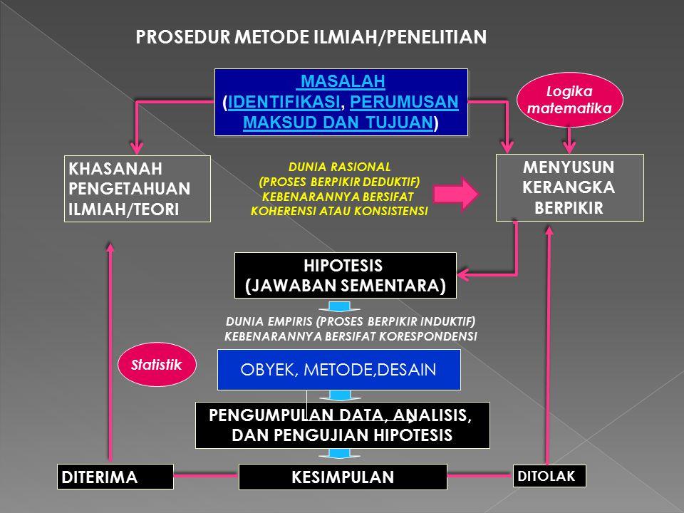 PROSEDUR METODE ILMIAH/PENELITIAN