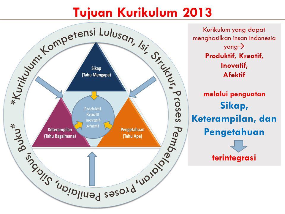 *Kurikulum: Kompetensi Lulusan, Isi, Struktur, Proses Pembelajaran, Proses Penilaian, Silabus, Buku*