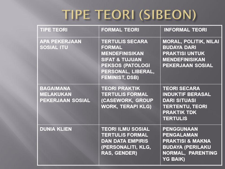 TIPE TEORI (SIBEON) TIPE TEORI FORMAL TEORI INFORMAL TEORI