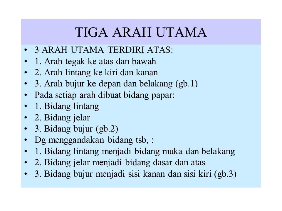 TIGA ARAH UTAMA 3 ARAH UTAMA TERDIRI ATAS:
