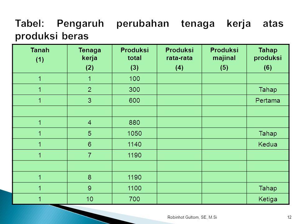 Tabel: Pengaruh perubahan tenaga kerja atas produksi beras