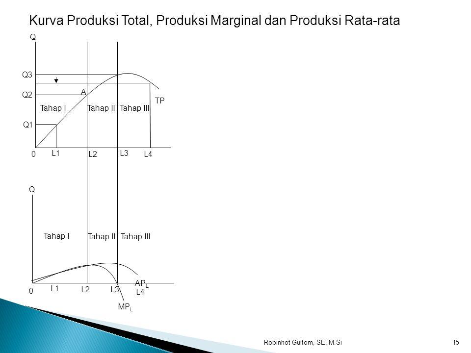 Kurva Produksi Total, Produksi Marginal dan Produksi Rata-rata