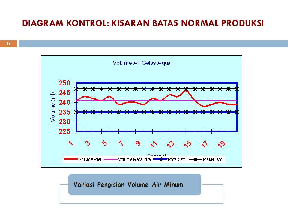 DIAGRAM KONTROL: KISARAN BATAS NORMAL PRODUKSI