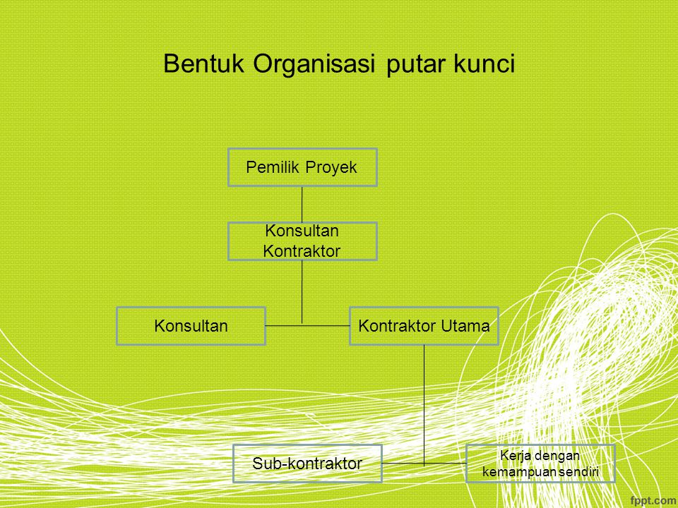 Bentuk Organisasi putar kunci