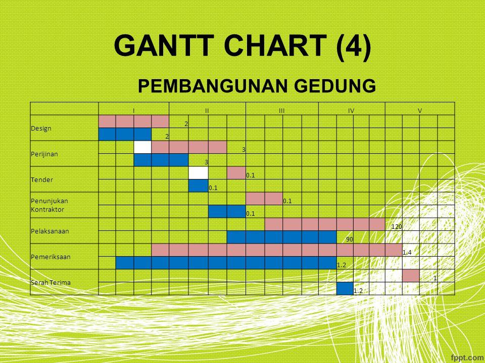 GANTT CHART (4) PEMBANGUNAN GEDUNG I II III IV V Design 2 Perijinan 3