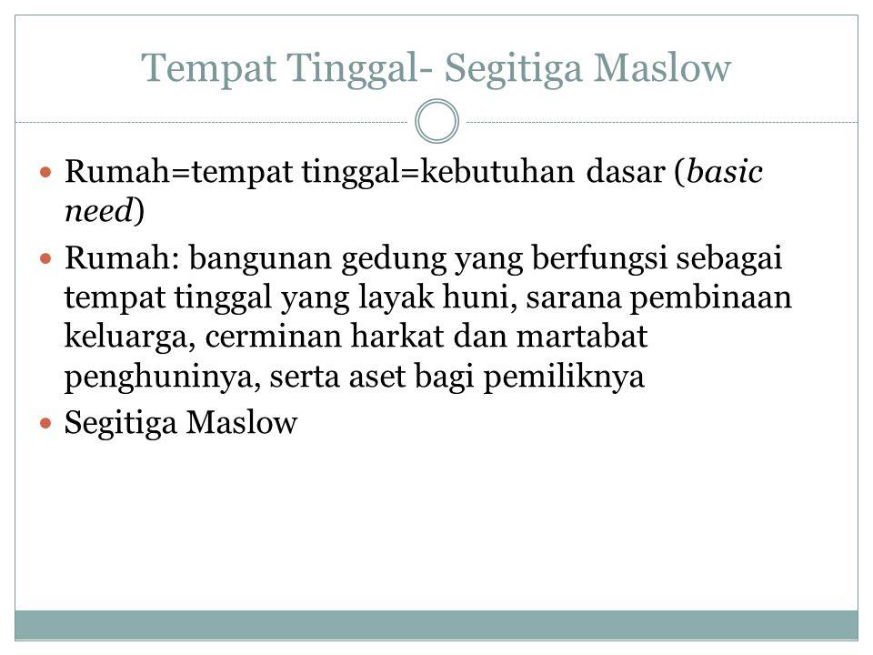 Tempat Tinggal- Segitiga Maslow