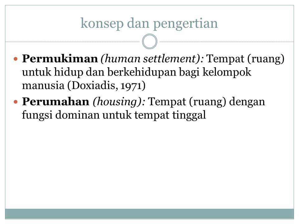 konsep dan pengertian Permukiman (human settlement): Tempat (ruang) untuk hidup dan berkehidupan bagi kelompok manusia (Doxiadis, 1971)