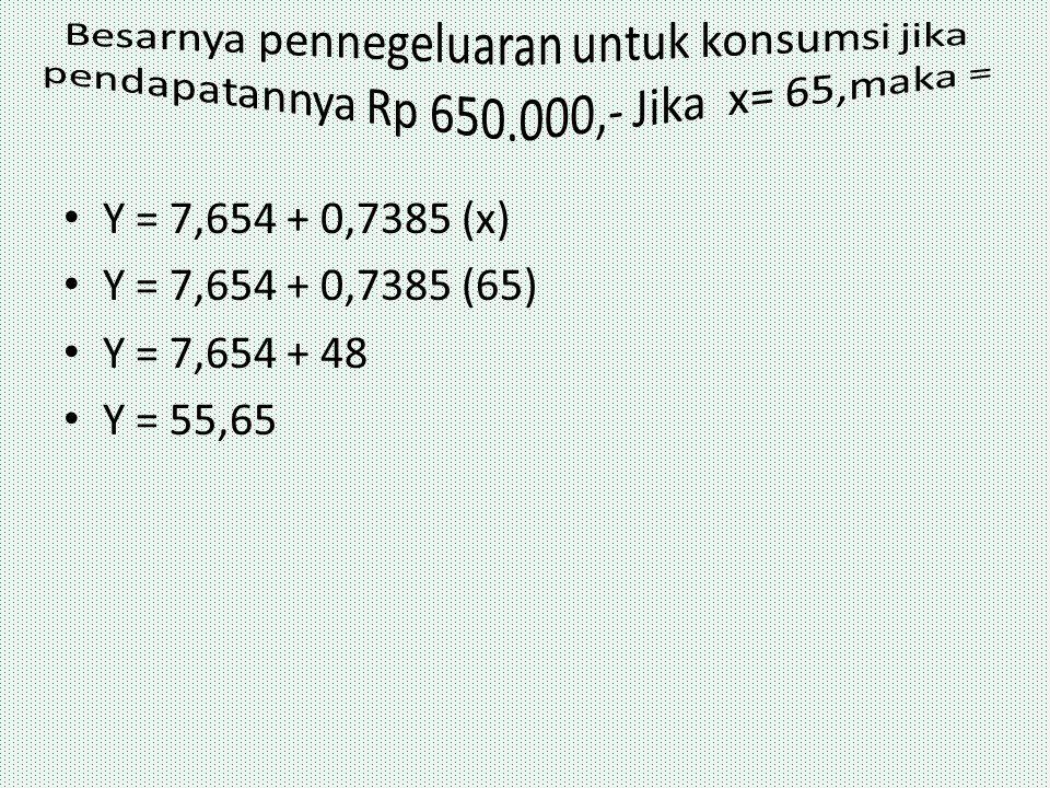 Besarnya pennegeluaran untuk konsumsi jika pendapatannya Rp 650