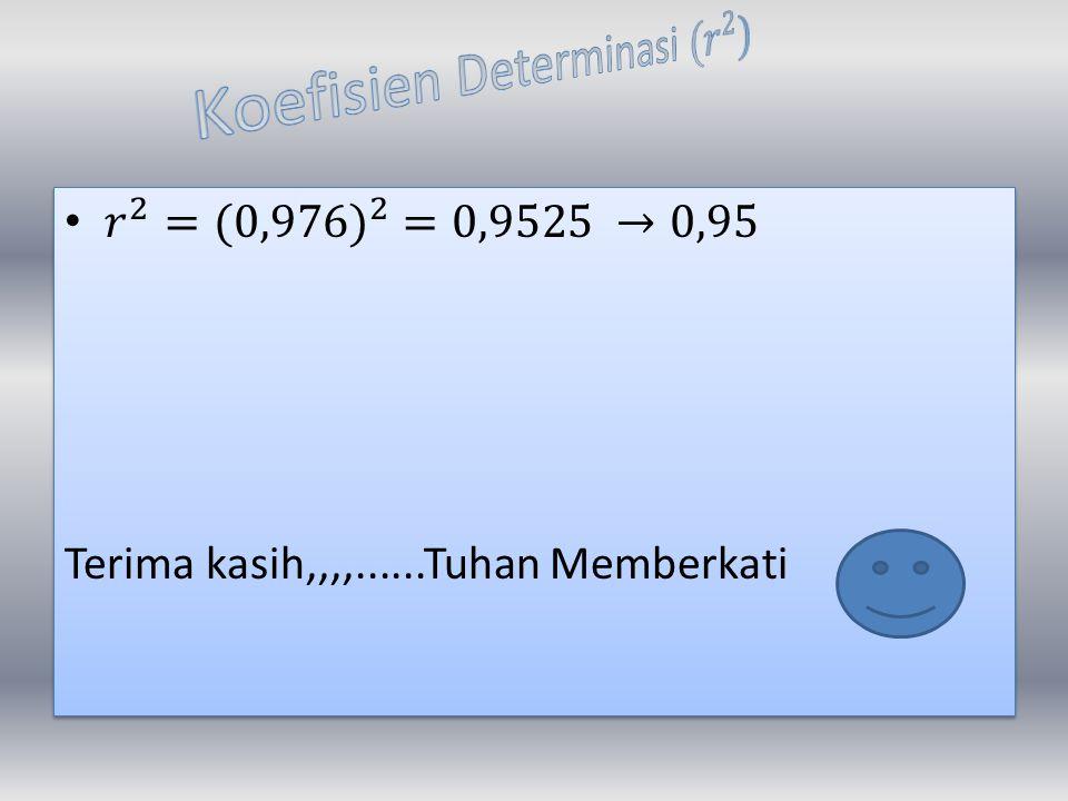 Koefisien Determinasi ( 𝑟 2 )
