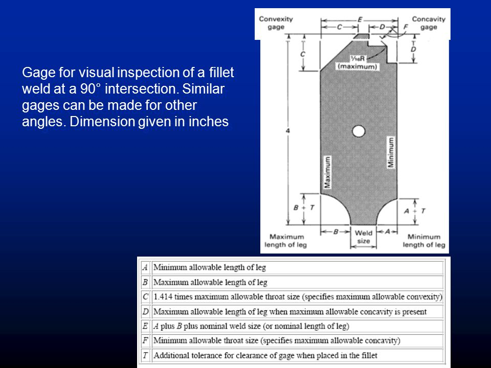 Gage for visual inspection of a fillet weld at a 90° intersection
