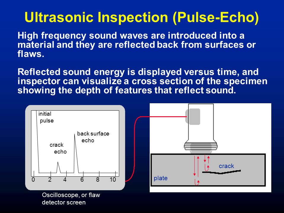 Ultrasonic Inspection (Pulse-Echo)