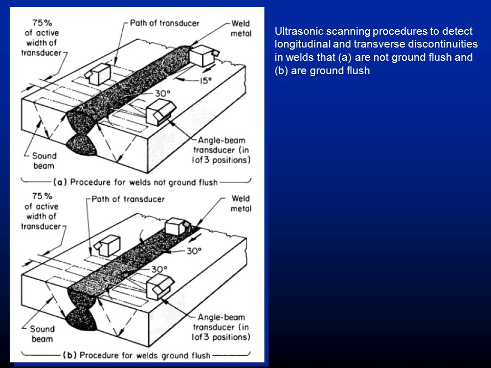 Ultrasonic scanning procedures to detect longitudinal and transverse discontinuities in welds that (a) are not ground flush and (b) are ground flush