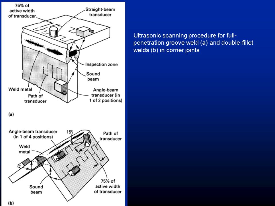Ultrasonic scanning procedure for full-penetration groove weld (a) and double-fillet welds (b) in corner joints