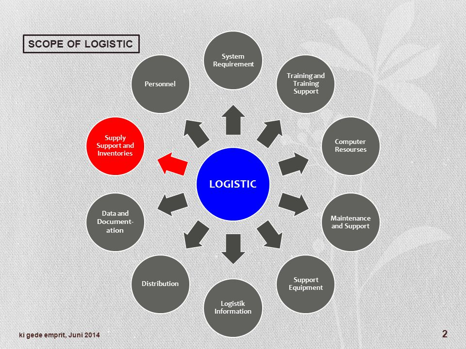 LOGISTIC SCOPE OF LOGISTIC System Requirement