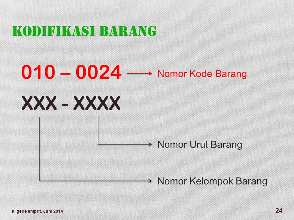 010 – 0024 XXX - XXXX Kodifikasi Barang Nomor Kode Barang