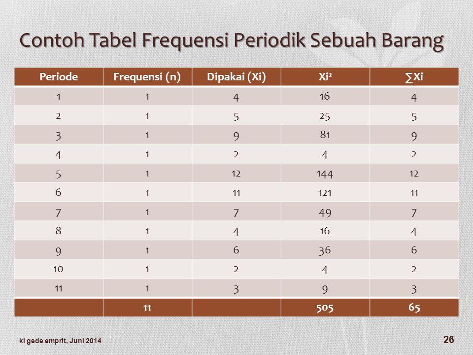 Contoh Tabel Frequensi Periodik Sebuah Barang