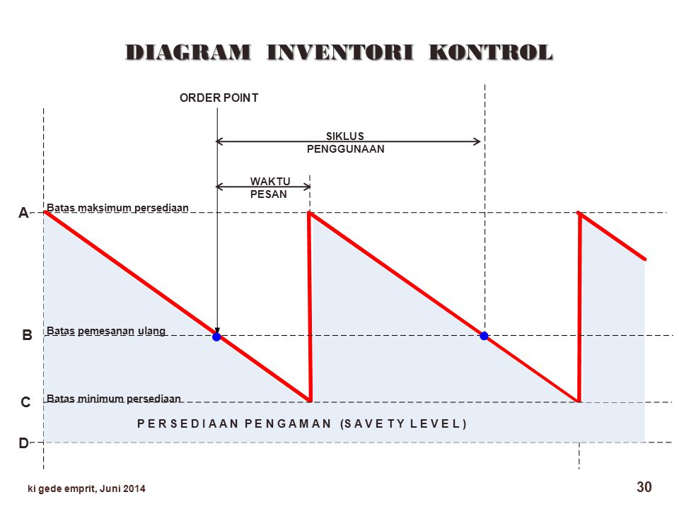 . . DIAGRAM INVENTORI KONTROL A B C D ORDER POINT
