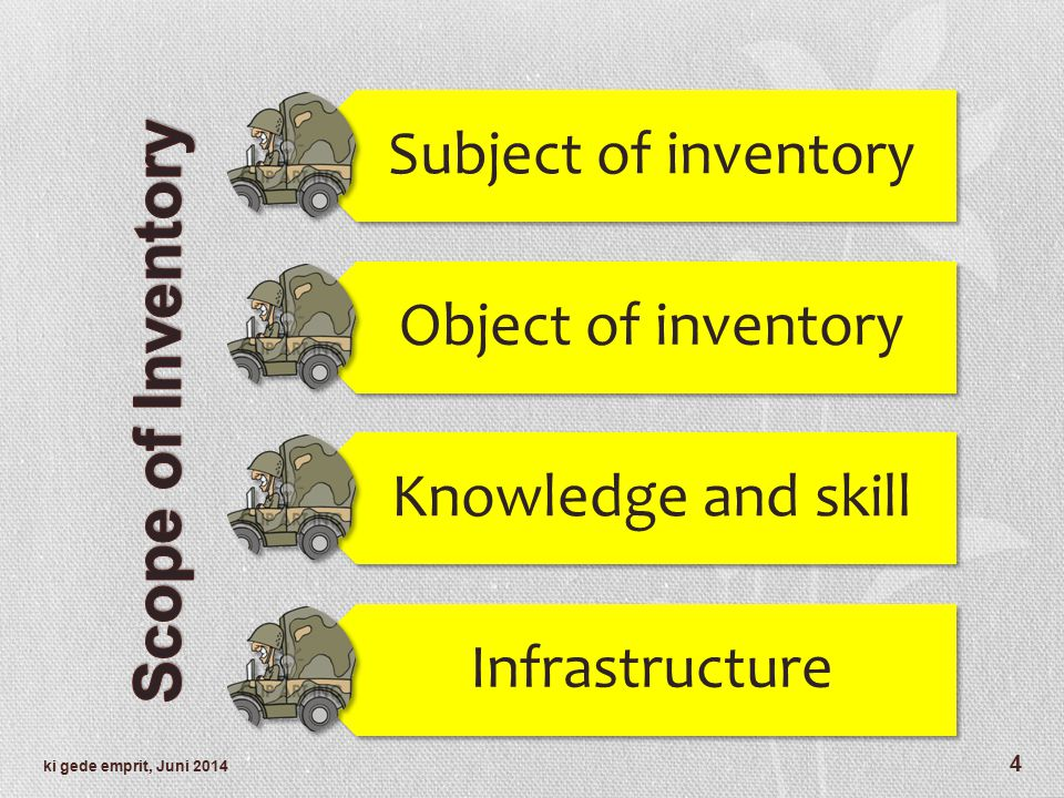 Scope of Inventory Subject of inventory Object of inventory