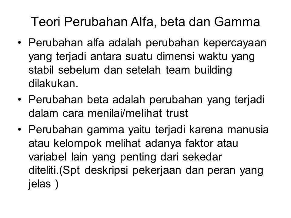 Teori Perubahan Alfa, beta dan Gamma