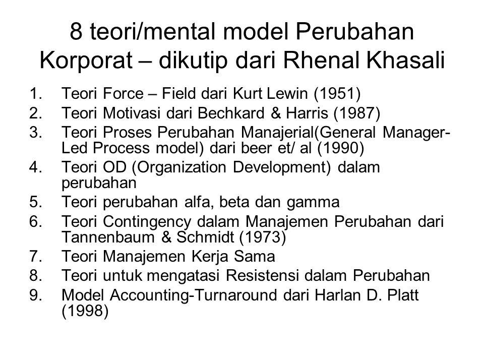 8 teori/mental model Perubahan Korporat – dikutip dari Rhenal Khasali