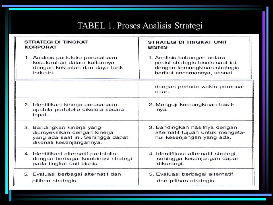 TABEL 1. Proses Analisis Strategi