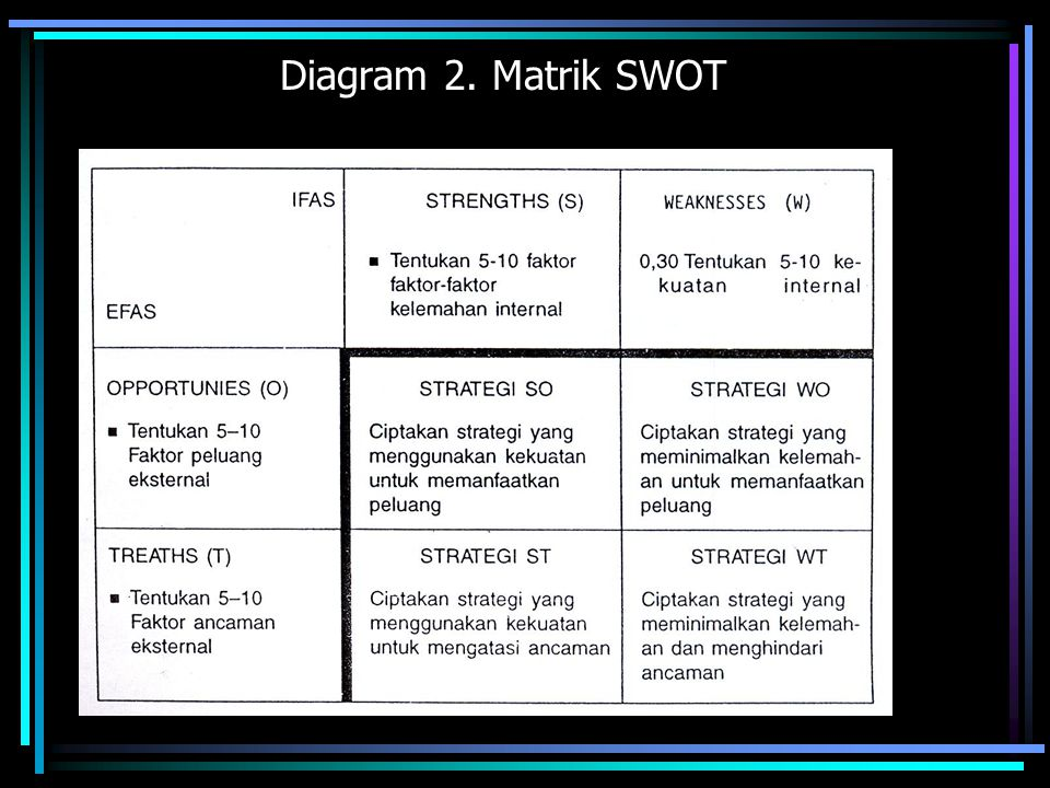 Diagram 2. Matrik SWOT