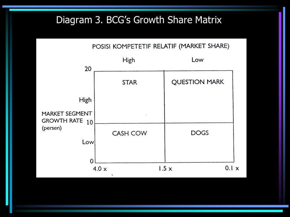Diagram 3. BCG's Growth Share Matrix